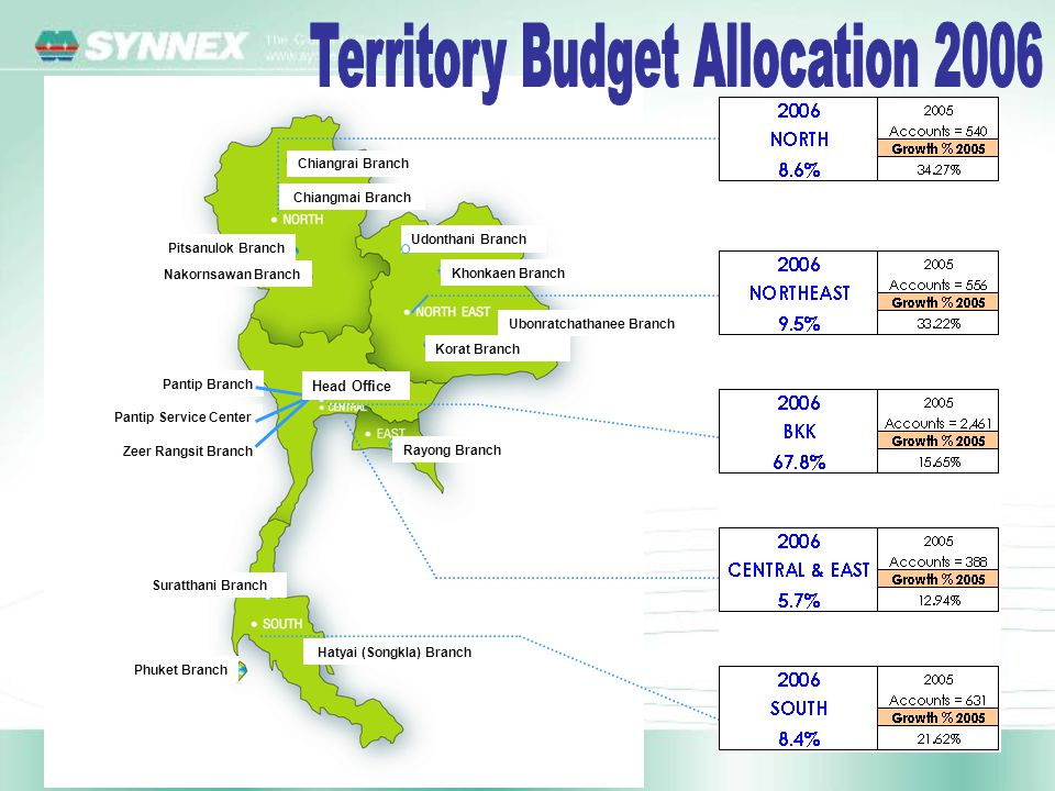 Territory Budget Allocation 2006