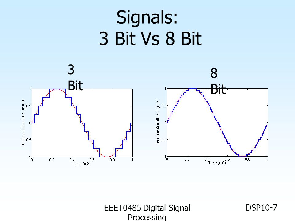 EEET0485 Digital Signal Processing