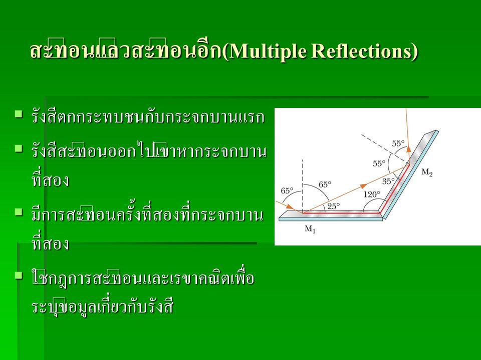 สะท้อนแล้วสะท้อนอีก(Multiple Reflections)
