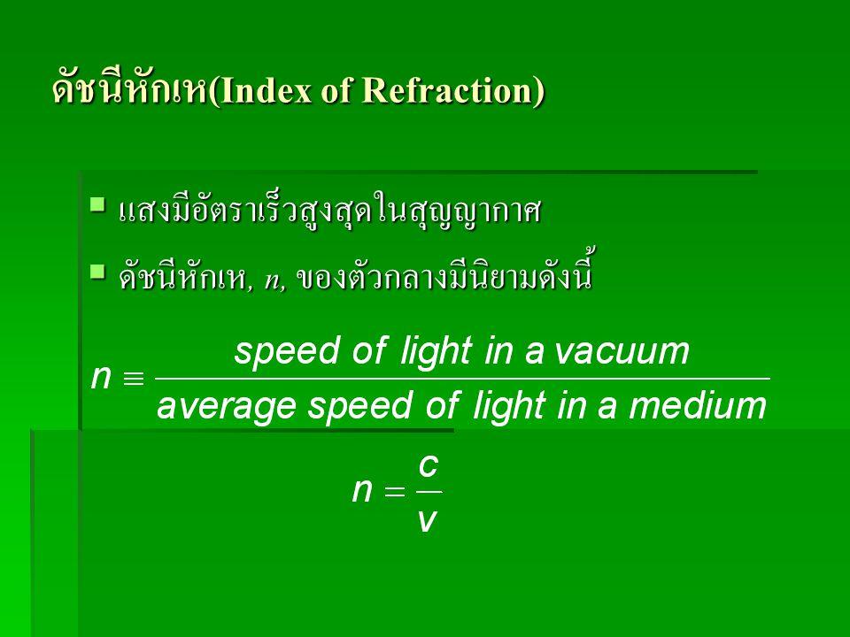 ดัชนีหักเห(Index of Refraction)
