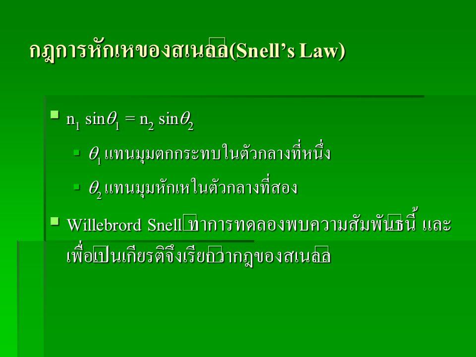กฎการหักเหของสเนลล์(Snell's Law)
