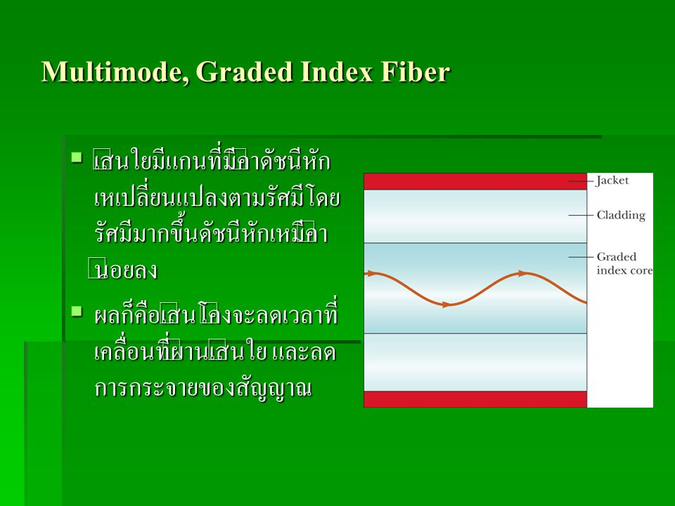 Multimode, Graded Index Fiber
