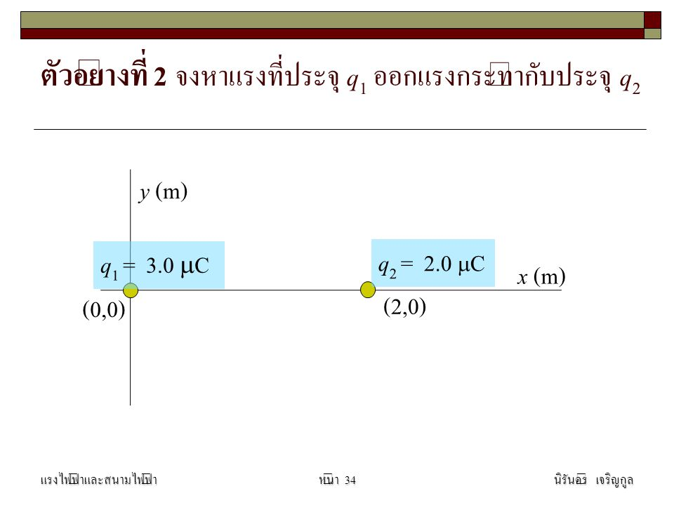 ตัวอย่างที่ 2 จงหาแรงที่ประจุ q1 ออกแรงกระทำกับประจุ q2
