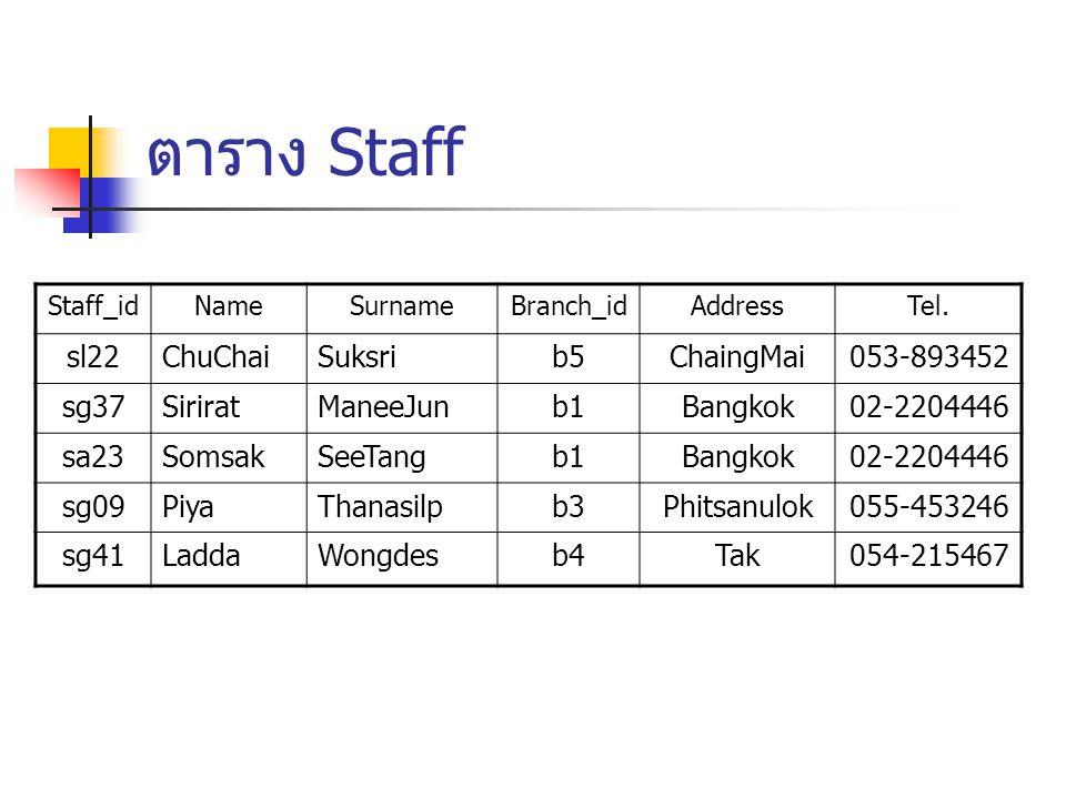 ตาราง Staff sl22 ChuChai Suksri b5 ChaingMai 053-893452 sg37 Sirirat