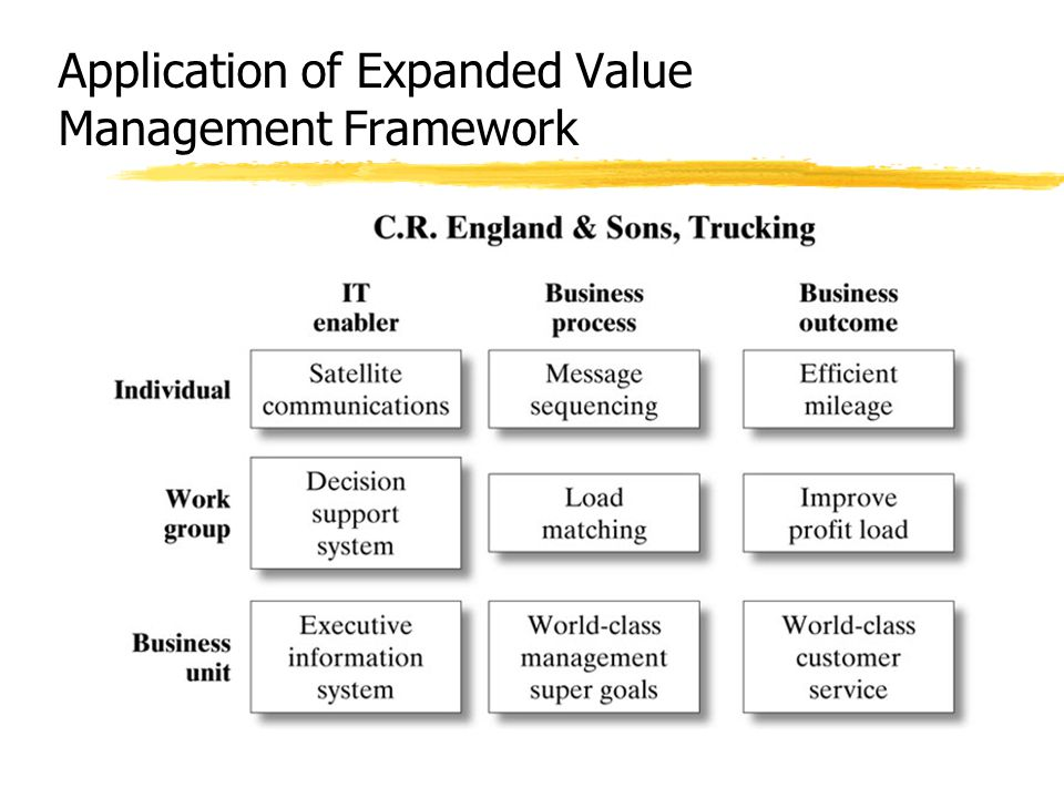 Application of Expanded Value Management Framework