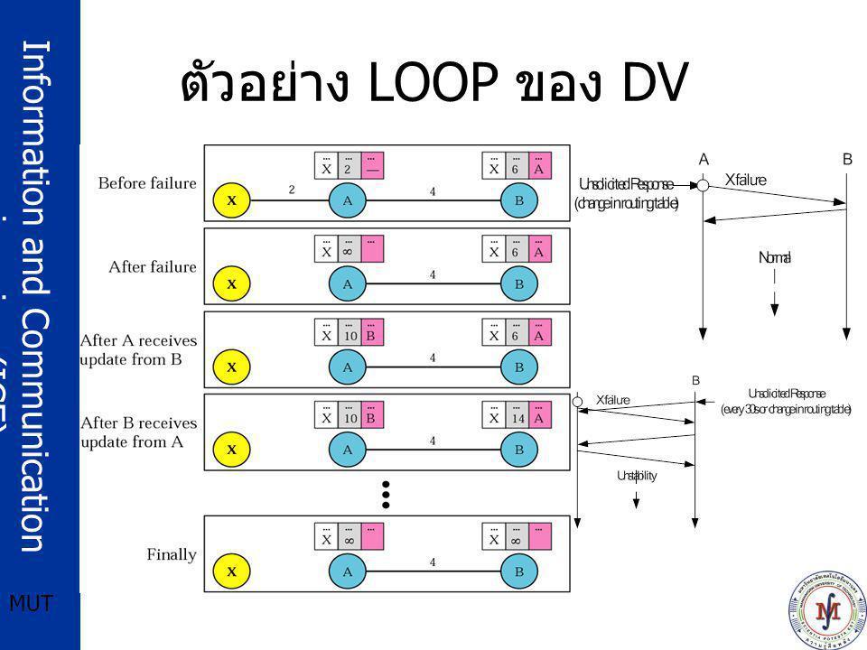ตัวอย่าง LOOP ของ DV