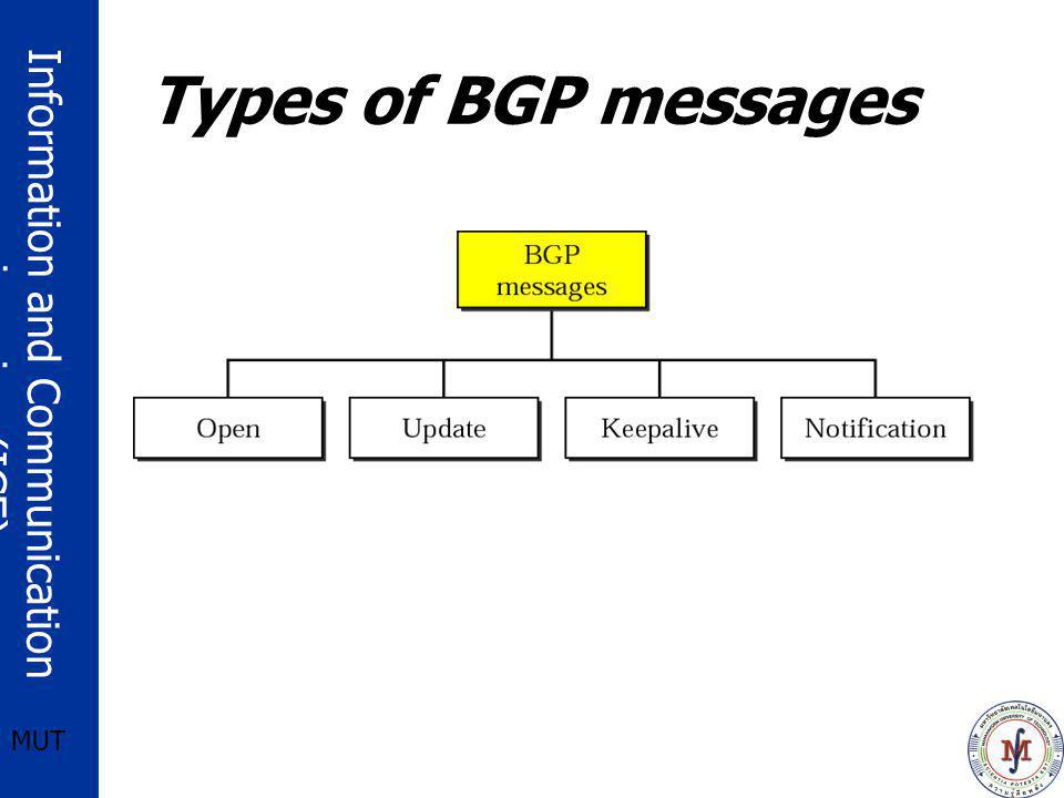 Types of BGP messages
