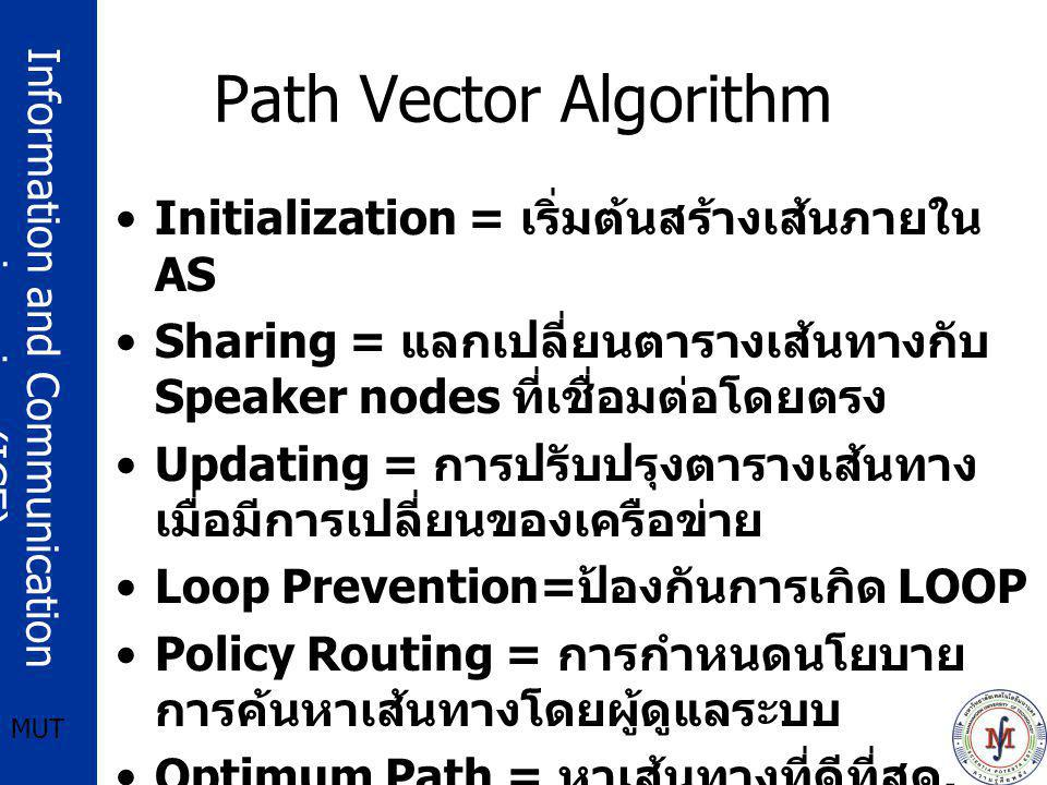 Path Vector Algorithm Initialization = เริ่มต้นสร้างเส้นภายใน AS