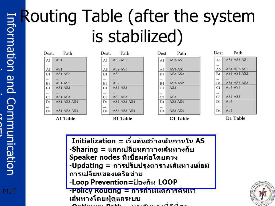 Routing Table (after the system is stabilized)