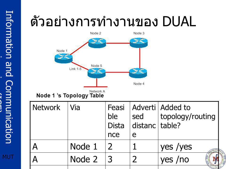 ตัวอย่างการทำงานของ DUAL