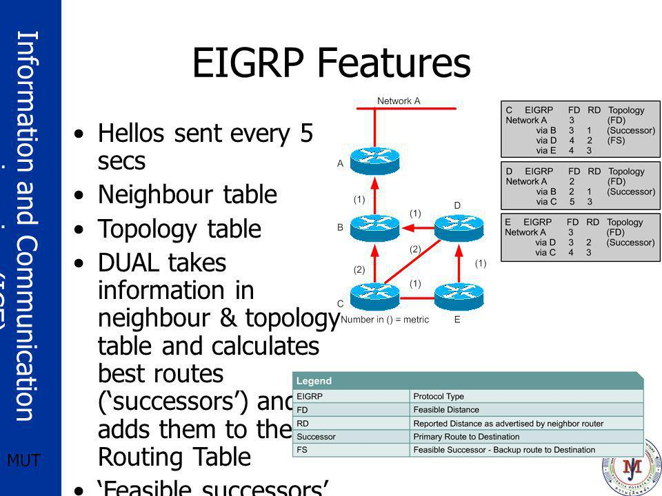 EIGRP Features Hellos sent every 5 secs Neighbour table Topology table