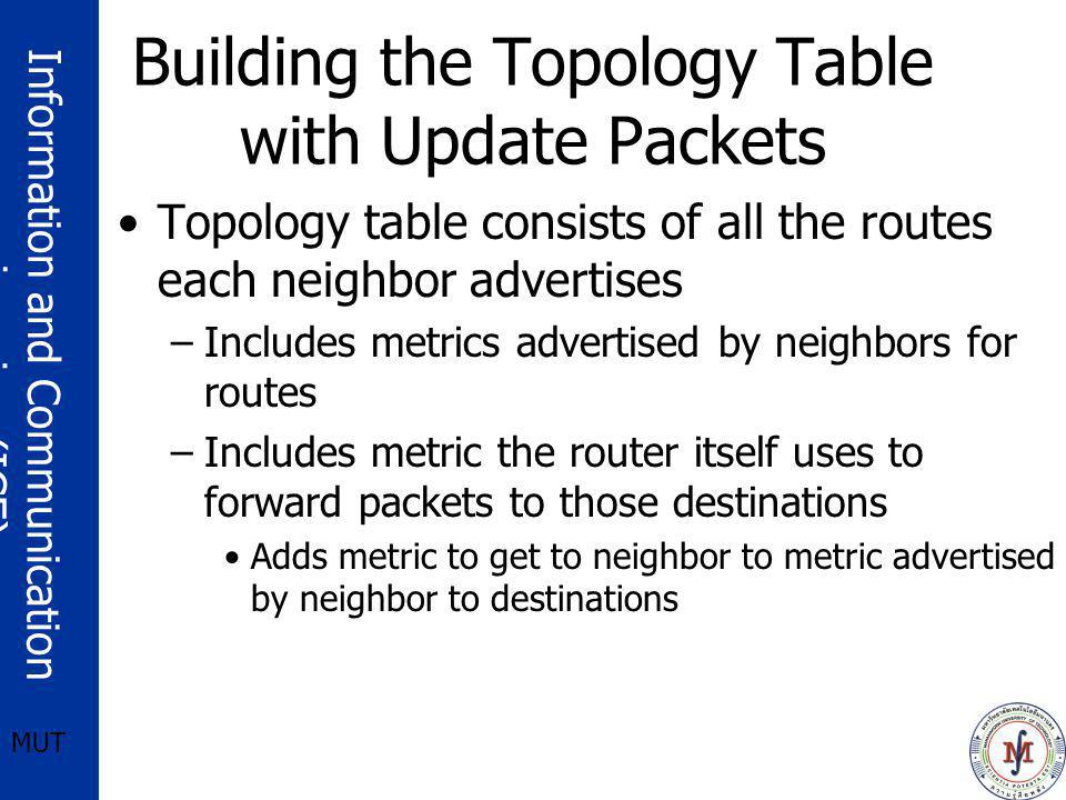 Building the Topology Table with Update Packets