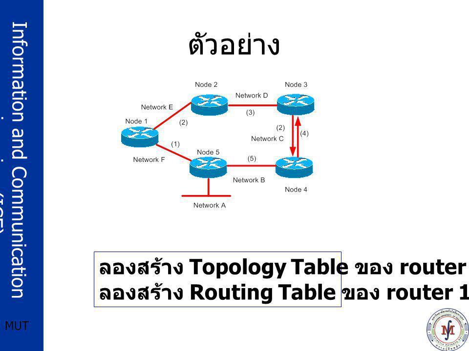 ตัวอย่าง ลองสร้าง Topology Table ของ router 1 ดู