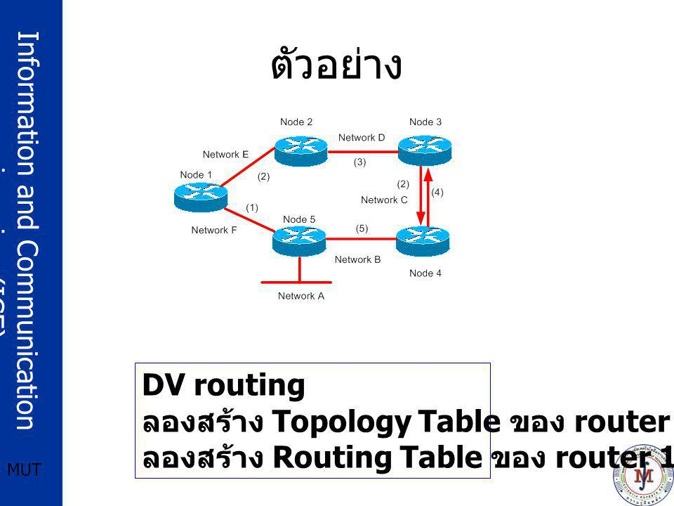ตัวอย่าง DV routing ลองสร้าง Topology Table ของ router 1 ดู