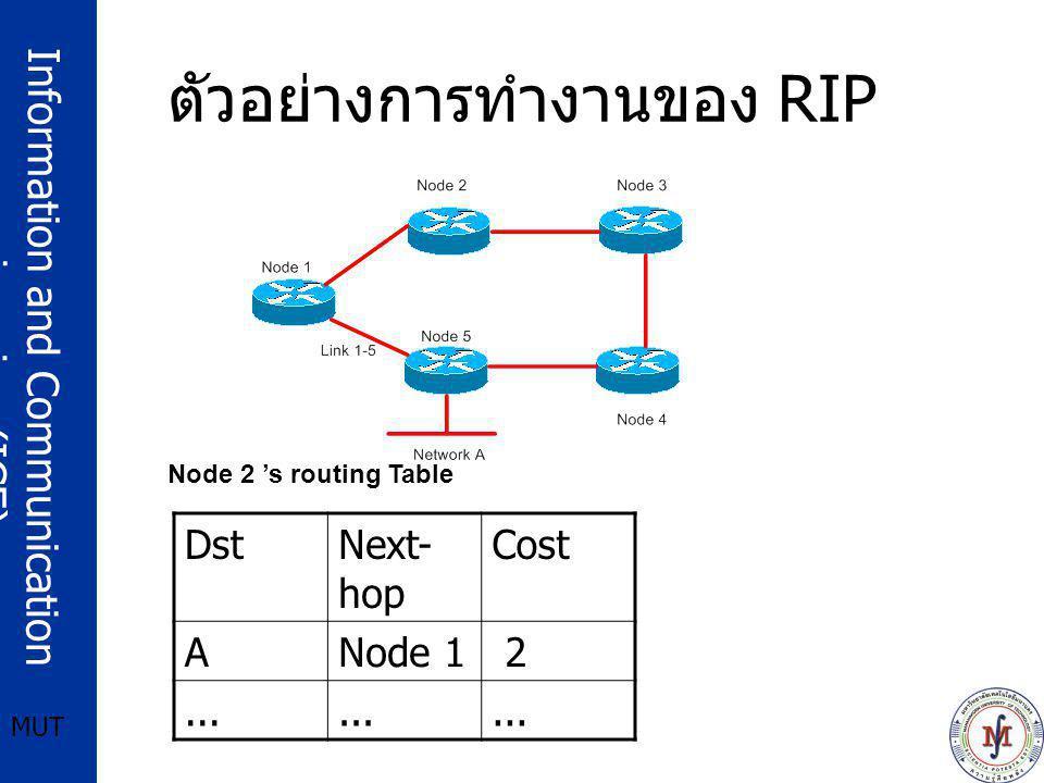 ตัวอย่างการทำงานของ RIP