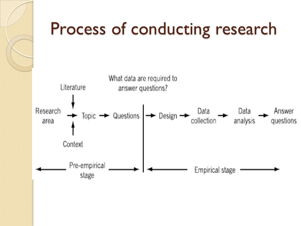 Process of conducting research