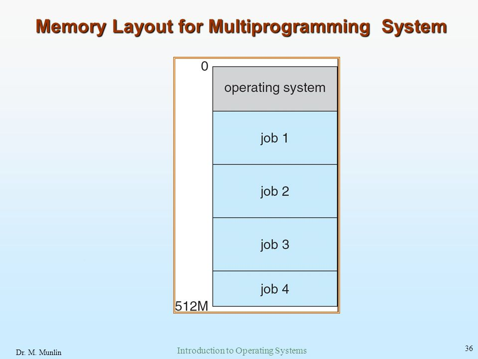 Memory Layout for Multiprogramming System