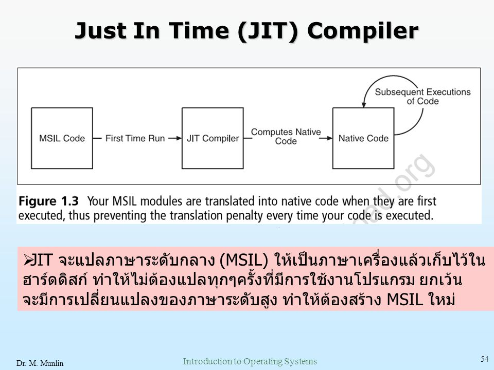 Just In Time (JIT) Compiler