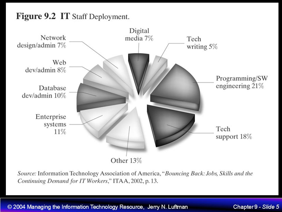 © 2004 Managing the Information Technology Resource, Jerry N. Luftman