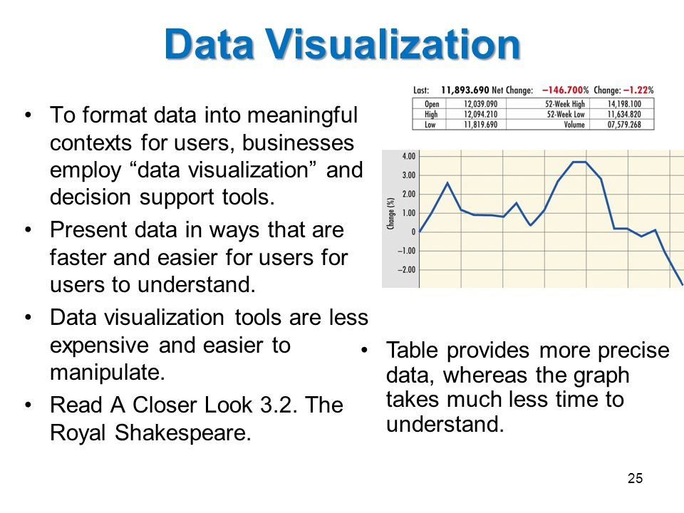 Data Visualization To format data into meaningful contexts for users, businesses employ data visualization and decision support tools.