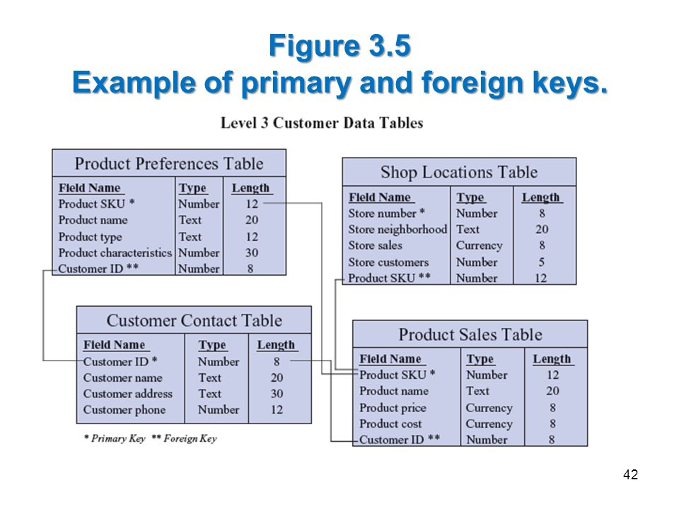 Figure 3.5 Example of primary and foreign keys.