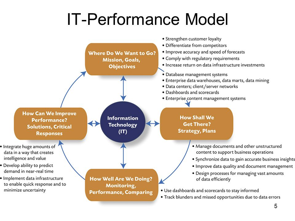 IT-Performance Model