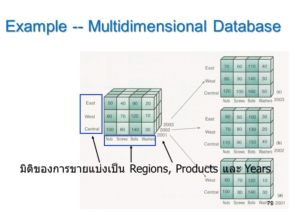 Example -- Multidimensional Database