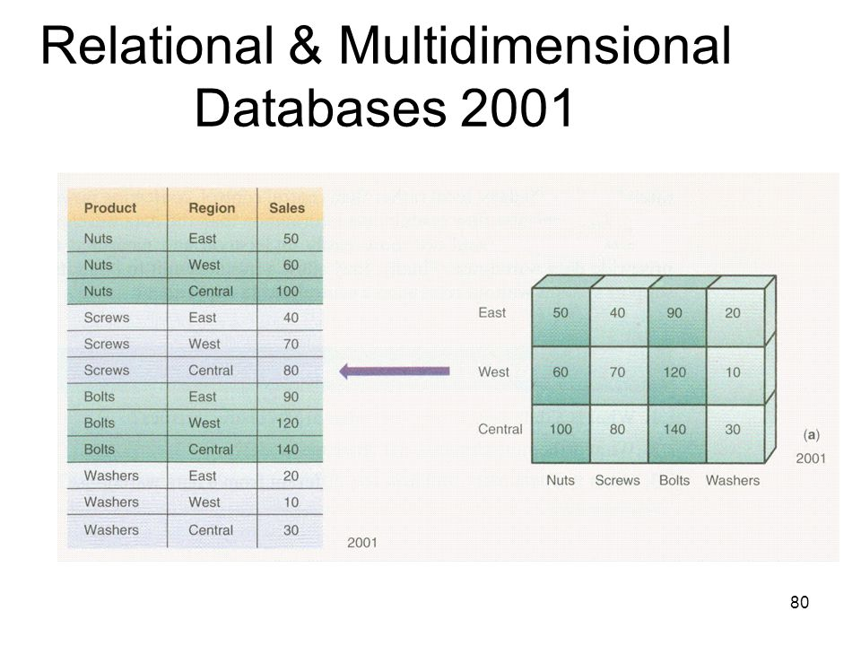 Relational & Multidimensional Databases 2001