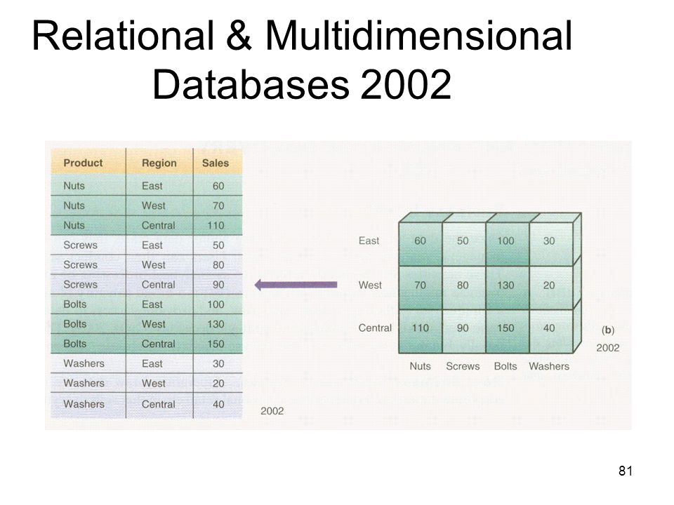 Relational & Multidimensional Databases 2002