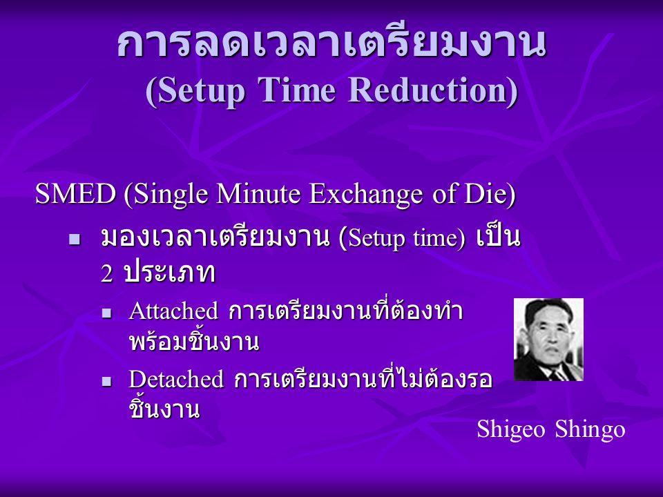 การลดเวลาเตรียมงาน (Setup Time Reduction)