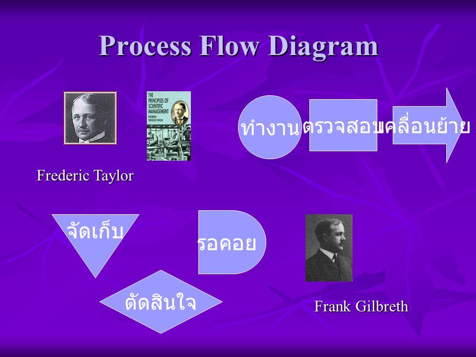 Process Flow Diagram เคลื่อนย้าย ทำงาน ตรวจสอบ จัดเก็บ รอคอย ตัดสินใจ