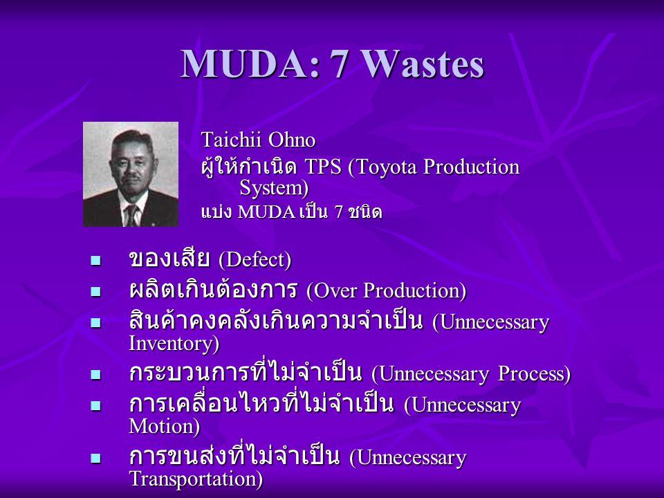 MUDA: 7 Wastes ของเสีย (Defect) ผลิตเกินต้องการ (Over Production)