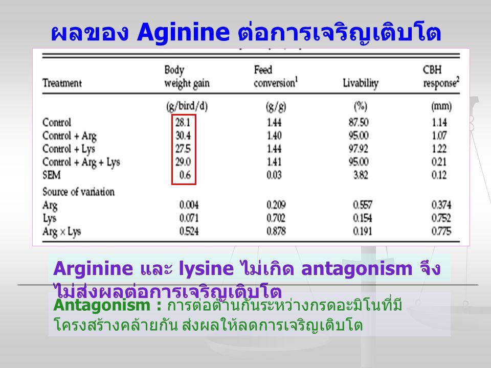 ผลของ Aginine ต่อการเจริญเติบโต