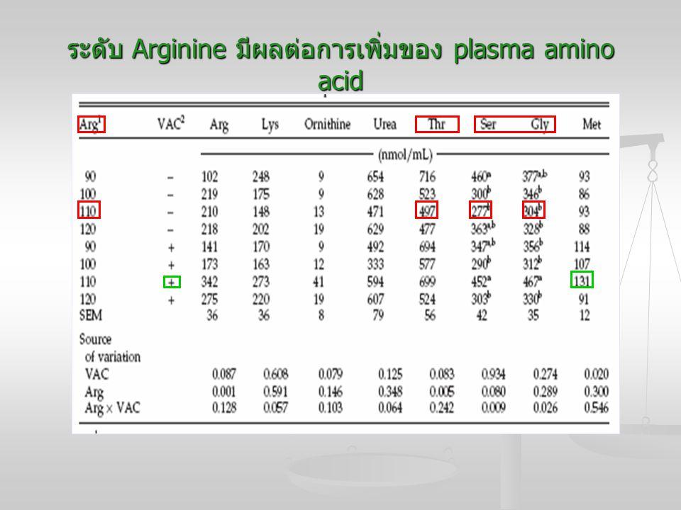 ระดับ Arginine มีผลต่อการเพิ่มของ plasma amino acid