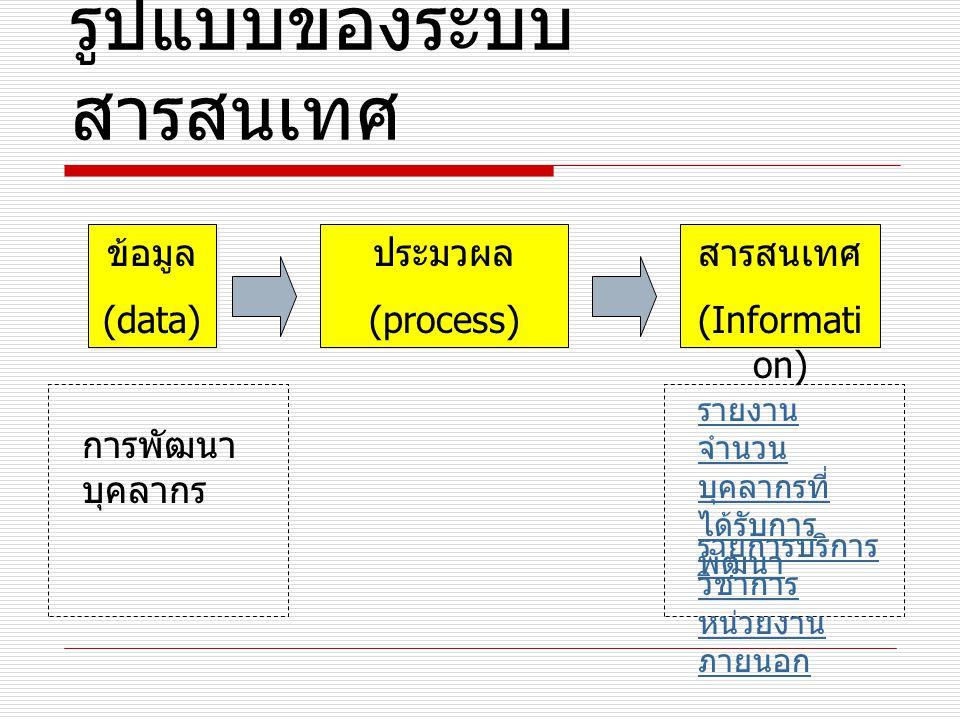 รูปแบบของระบบสารสนเทศ