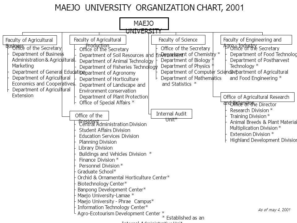 MAEJO UNIVERSITY ORGANIZATION CHART, 2001