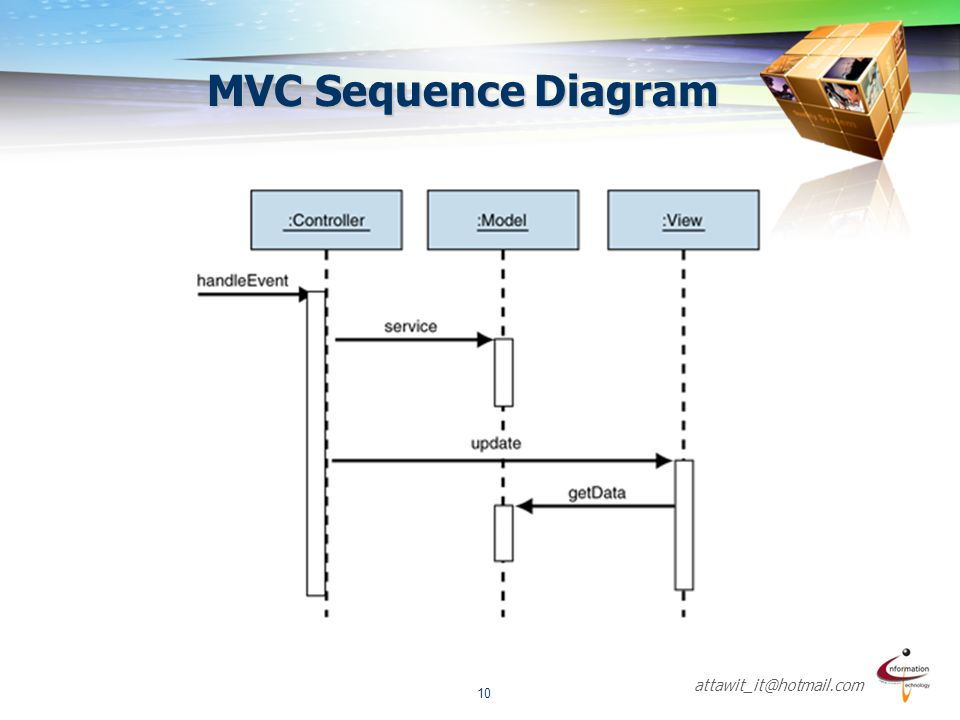 MVC Sequence Diagram