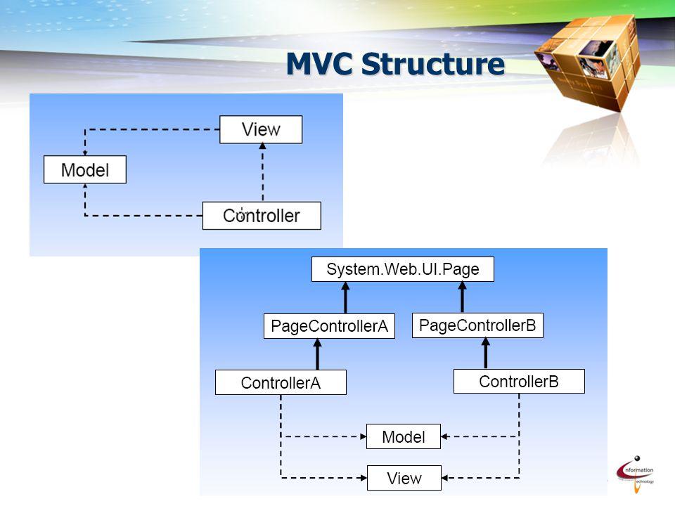 MVC Structure
