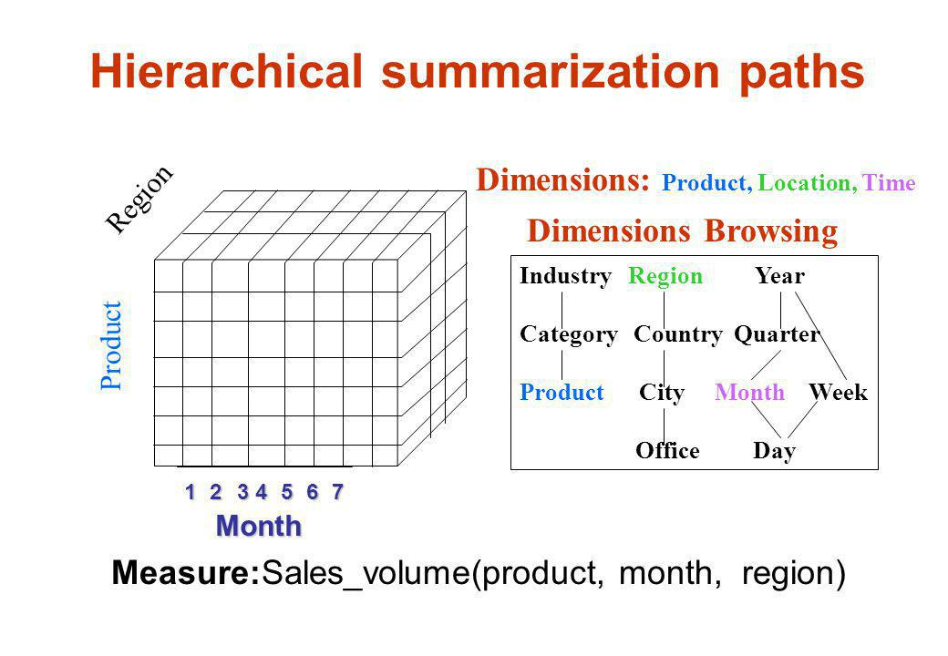Hierarchical summarization paths