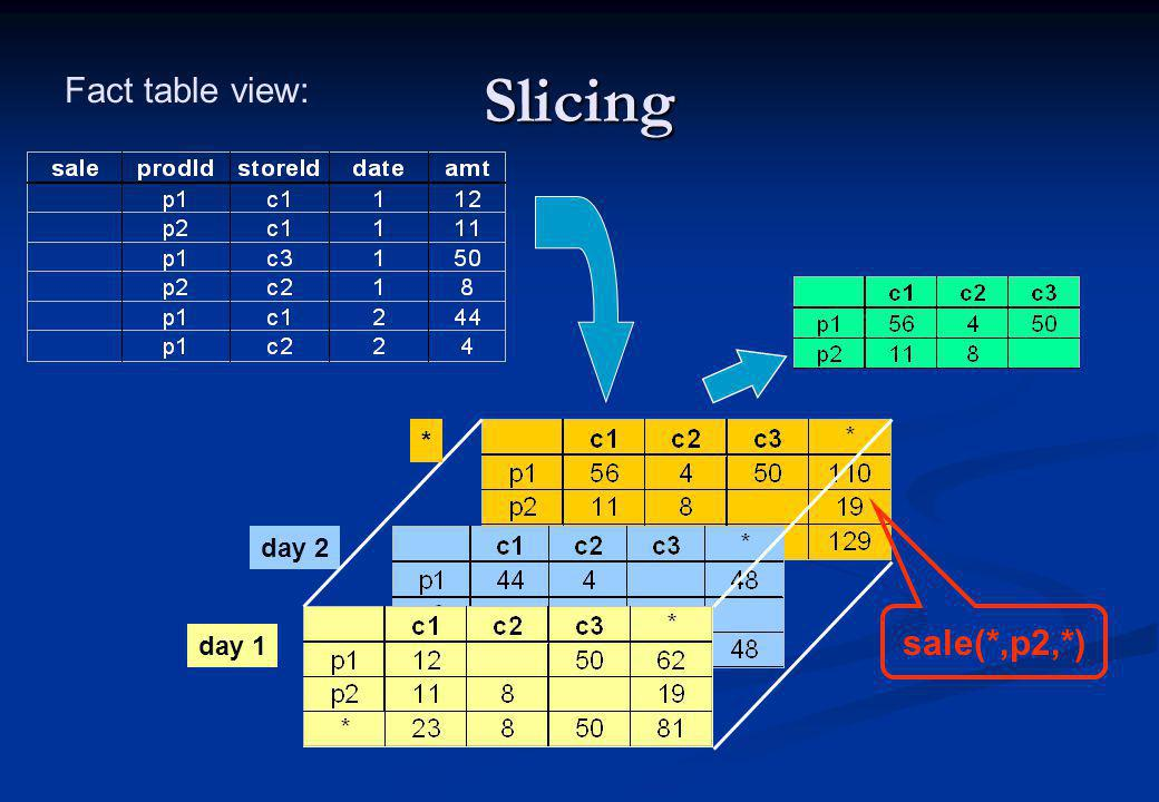 Slicing Fact table view: * day 2 sale(*,p2,*) day 1