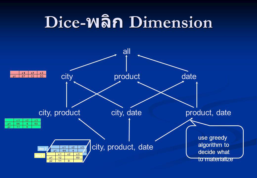 Dice-พลิก Dimension all city product date city, product city, date