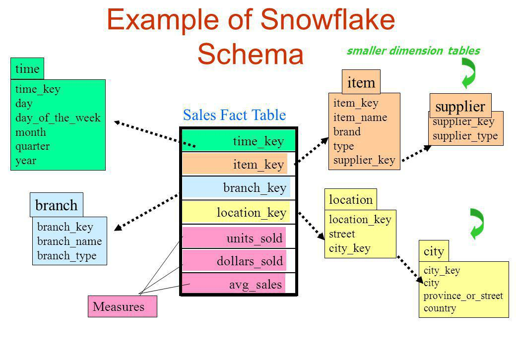 Example of Snowflake Schema
