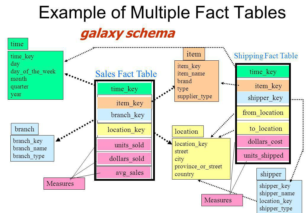Example of Multiple Fact Tables