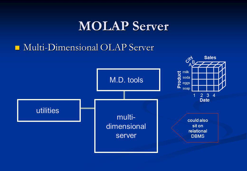 MOLAP Server Multi-Dimensional OLAP Server M.D. tools utilities