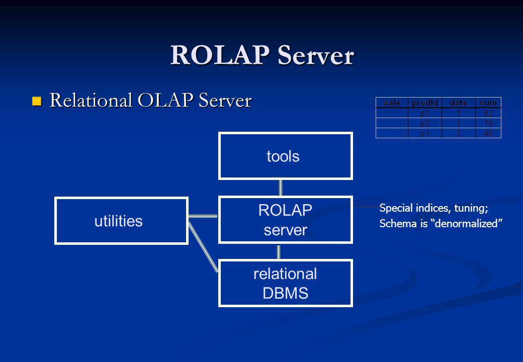 ROLAP Server Relational OLAP Server tools ROLAP utilities server