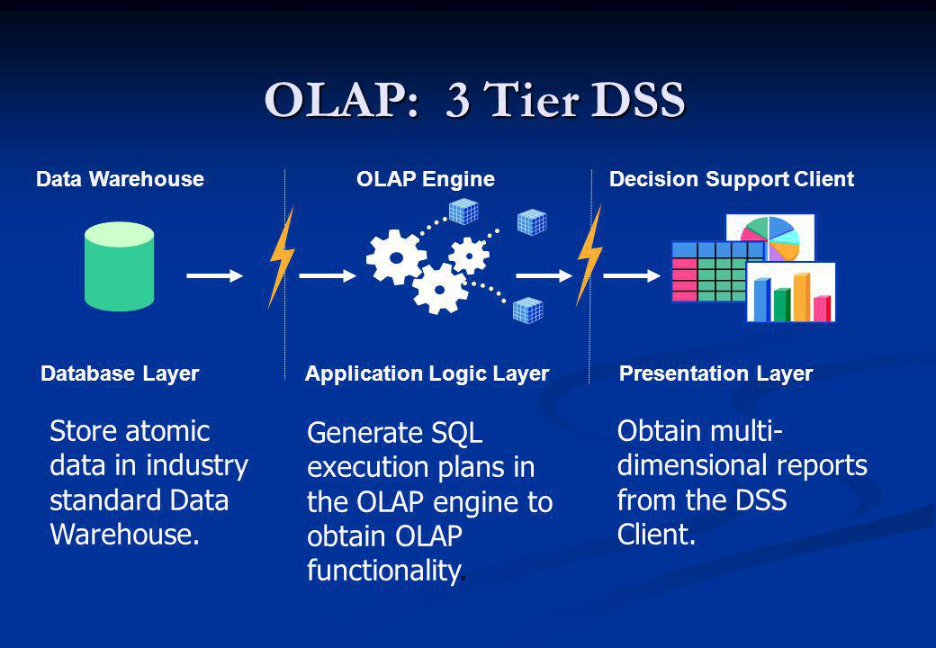 OLAP: 3 Tier DSS Data Warehouse. Database Layer. Store atomic data in industry standard Data Warehouse.