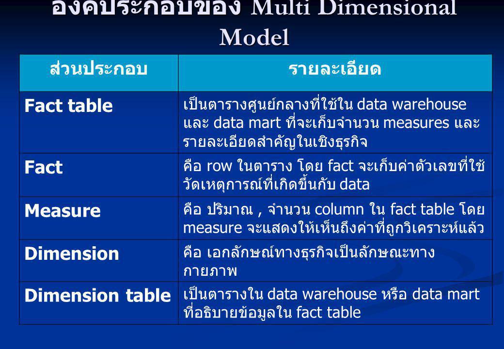 องค์ประกอบของ Multi Dimensional Model