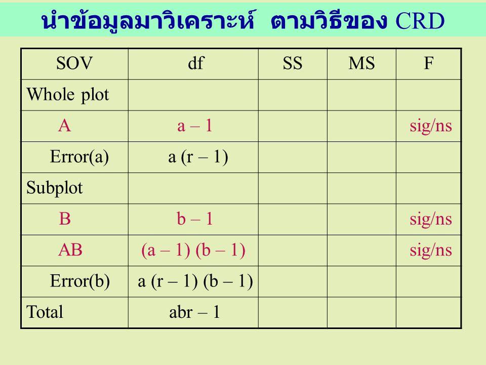 นำข้อมูลมาวิเคราะห์ ตามวิธีของ CRD