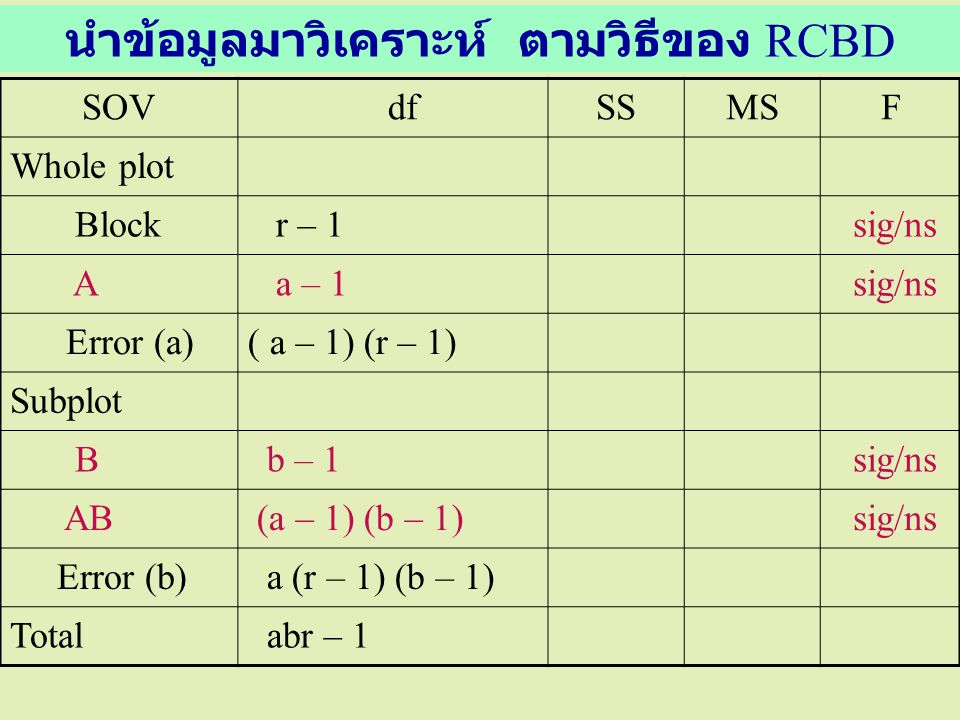นำข้อมูลมาวิเคราะห์ ตามวิธีของ RCBD