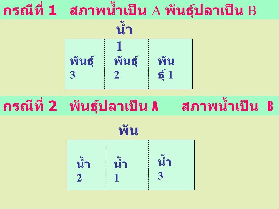 กรณีที่ 1 สภาพน้ำเป็น A พันธุ์ปลาเป็น B น้ำ 1